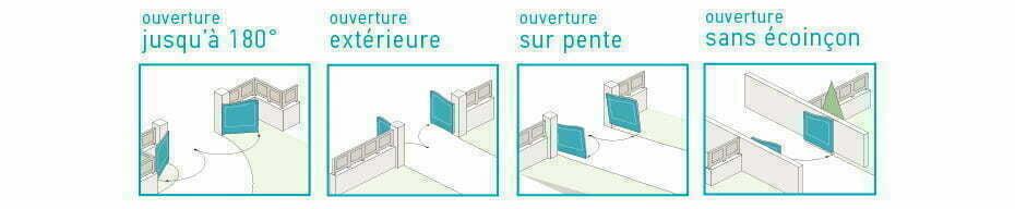ouvertures possibles avec un portail battant