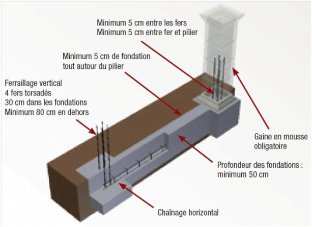 maçonnerie de piliers pour portail battant