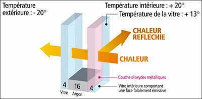 vitrage à isolation thermique renforcée