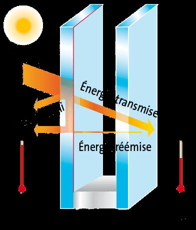 double vitrage à protection solaire